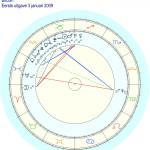 Bitcoins horoscoop: let op positie van Saturnus!