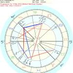 Putins progressieve horoscoop, minder dreigend